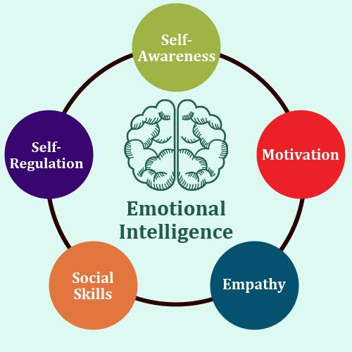 importance of Emotional Intelligence in Marriage